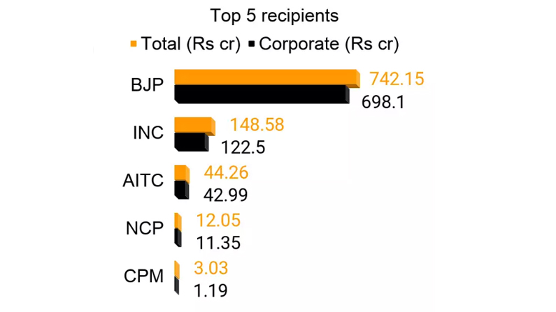 DONATIONS POLITICAL PARTIES