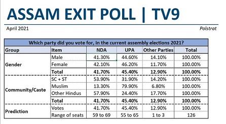 Assam Poll