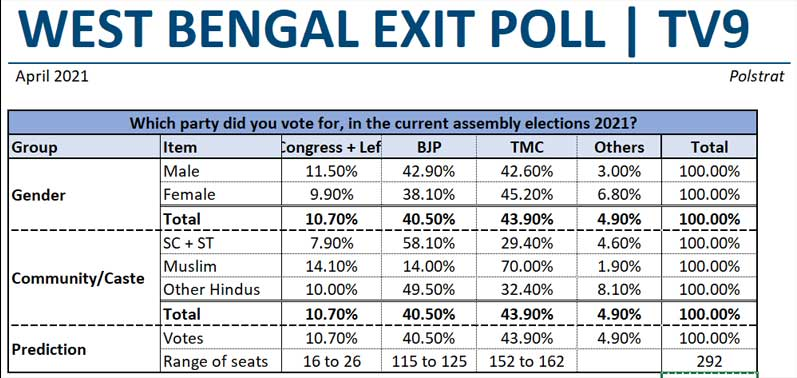 West-Bengal-Exit-Poll